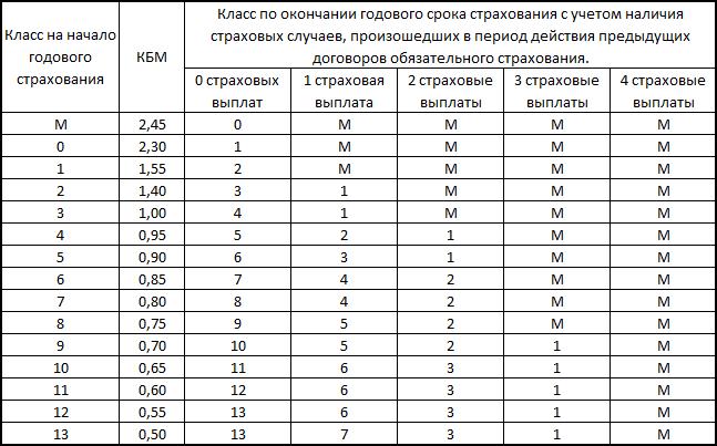 таблица коэффициентов осаго территория